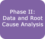 Phase II Cata & Root Cause Analysis