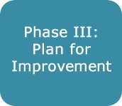 Phase III: Plan for Improvement